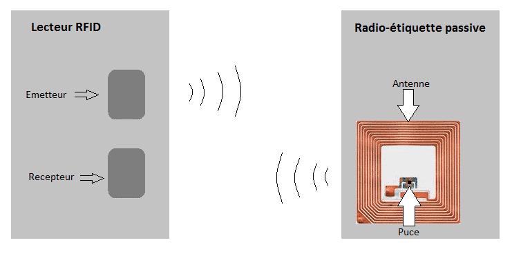 Fonctionnement de la technologie RFID
