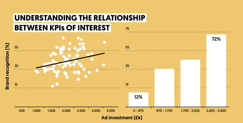 Graphique relation entre les KPI d'intérêt